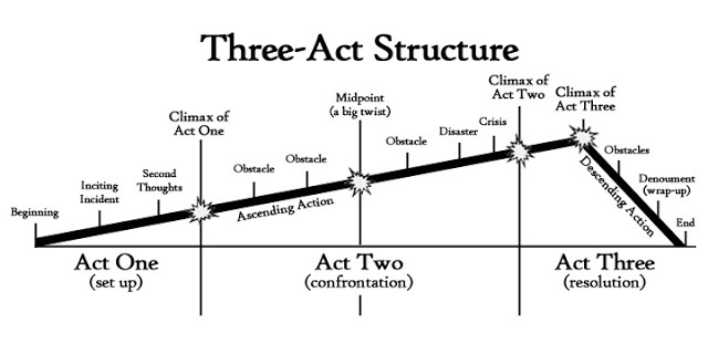 Three-act-structure_1